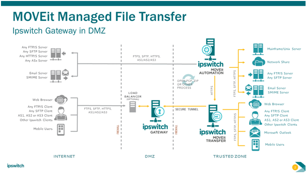 Ipswitch Secure File Transfer